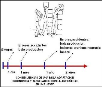 La ergonomía y su influencia en la productividad | LA ERGONOMIA COMO HERRAMIENTA DE TRABAJO PARA LA PRODUCTIVIDAD | Scoop.it