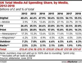 Le mobile en tête des investissements pub d'ici 2018 | M-CRM & Mobile to store | Scoop.it