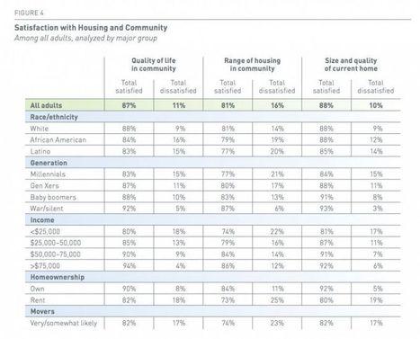 Millennials Aren't Happy About Their Housing Options – Next City | Suburban Land Trusts | Scoop.it