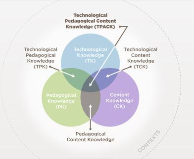 Home | Teaching Teachers for the Future | Teaching Teachers for the Future | ICT in preservice education | Scoop.it