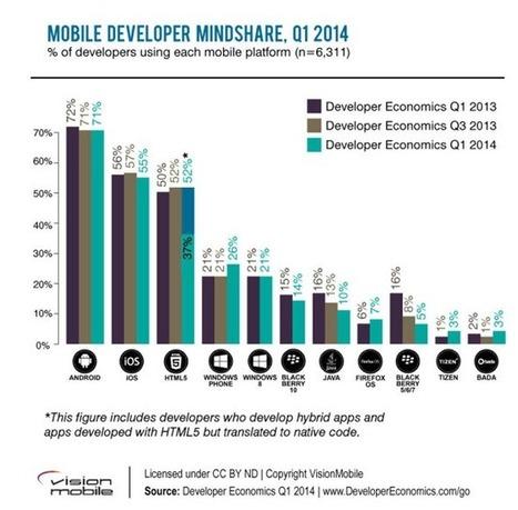 HTML5 vs native: Harry Coder and the mudblood mobile app princes | javascript node.js | Scoop.it