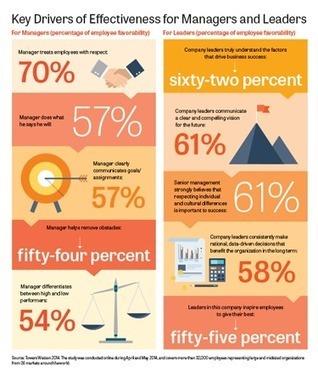 td Infografik: Zentrale Treiber für die Wirksamkeit von Führungskräften   Führungskräfte-Entwicklung   Scoop.it