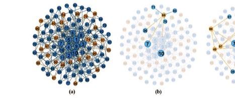 The Dark Corners of the Internet | #SNA #dataviz | Influence et contagion | Scoop.it