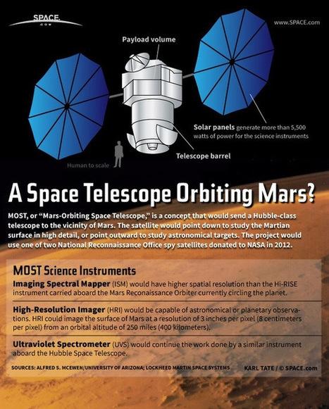 Un telescopio espacial similar al Hubble con destino a la órbita marciana | El universo. | Scoop.it