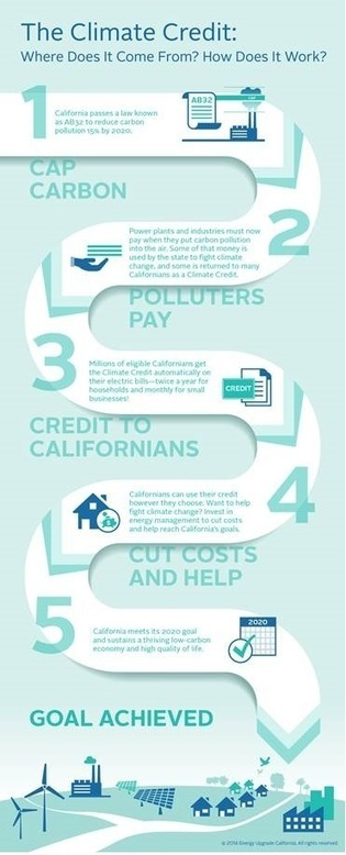 """Californians to Receive """"Climate Credit"""" from Pollution Permit Sales 