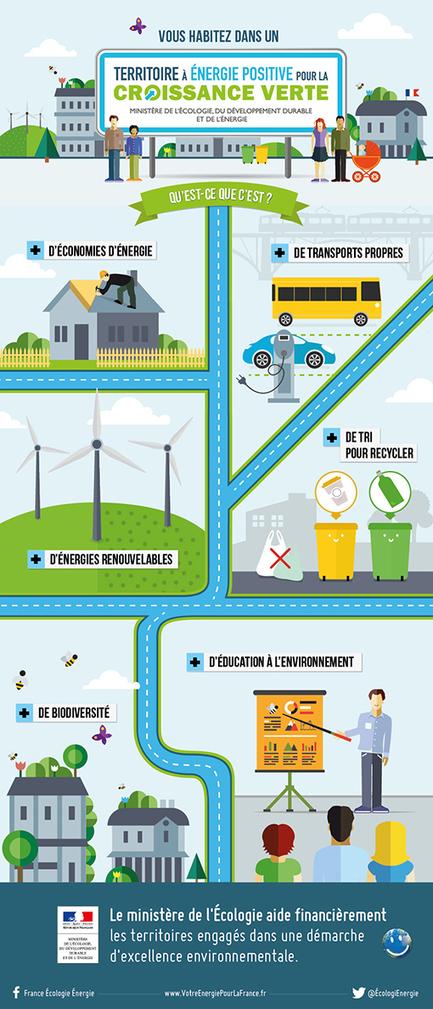 Un an de mobilisation des territoires à énergie positive - Ministère du Développement durable | Participation, collaboratif, développement durable | Scoop.it