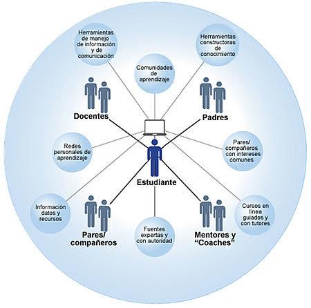 Eduteka - MITICA - Modelo para Integrar las TIC al Currículo Escolar > Fundamentos > Otros Recursos   Teachelearner   Scoop.it