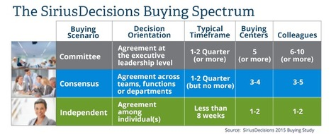 Three Key B2B Buying Scenarios | SiriusDecisions | Public Relations & Social Media Insight | Scoop.it