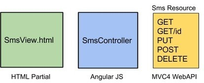AngularJS on top of ASP.NET: Moving the MVC framework out to the browser | Development on Various Platforms | Scoop.it