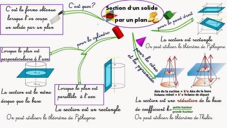 Cours de Mathématiques en Mandala/Carte mentale: Section par un plan: cylindre, pavé, cône et pyramide | Cartes mentales | Scoop.it