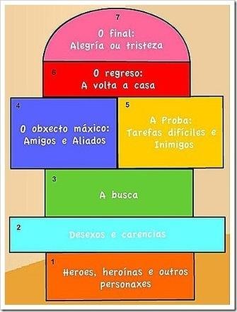 Lengua escrita y aprendizaje cooperativo | Educación para el siglo XXI | Scoop.it