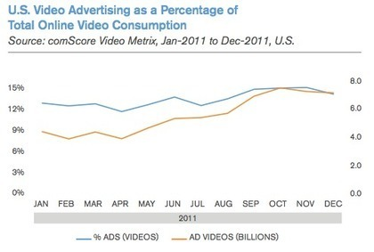 The Future of Online Video in Focus (Comscore) | VOD or NOT? | Scoop.it