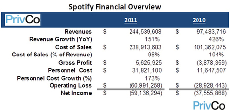 Digital Music News - Financial Firm Rates Spotify as 'Unsustainable,' 'Alarming,' 'Broken...' | What's happening on the Digital Music Industry | Scoop.it