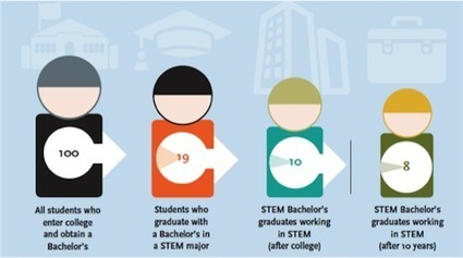 More STEM Girls Please! | STEM News, Tools and Resources | Scoop.it
