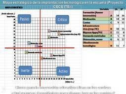 I Encuentro nacional de centros innovadores en Madrid | Pedalogica: educación y TIC | Scoop.it