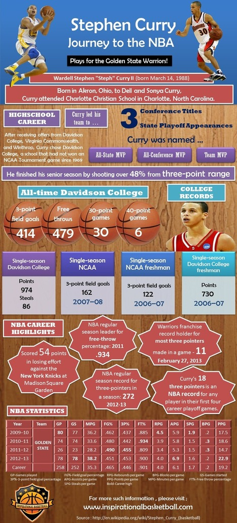 Stephen Curry [Infographic]   NBA Basketball   Scoop.it