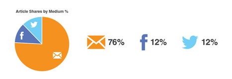 Study: Email Outperforms Facebook, Twitter for Content Sharing - SocialTimes | Sale & Marketing Tech | Scoop.it