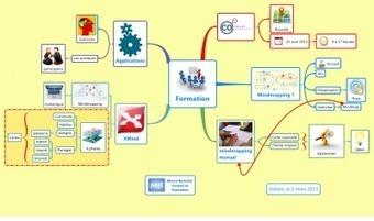 Formation au Loft : mindmapping manuel et numérique avec XMind ... | Medic'All Maps | Scoop.it