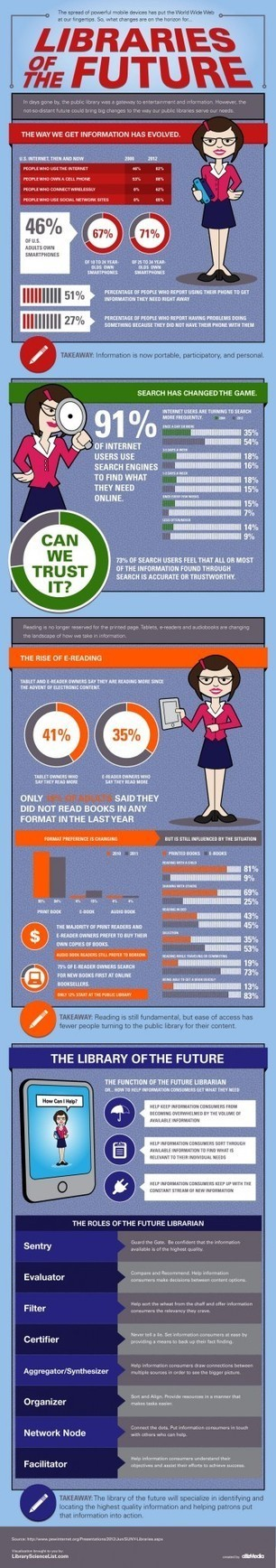 Libraries of the Future Infographic | library news | Scoop.it
