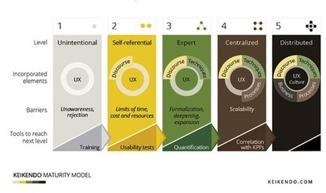 How Mature is Your Organization when it Comes to UX? | UX Magazine | Organisational Maturity | Scoop.it