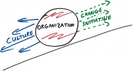 How Change Initiatives Damage Organizations and Fail | Business change | Scoop.it