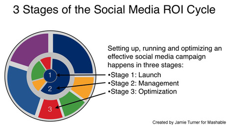 7 Essentials of an Effective Social Media Marketing Strategy | HigherEd Technology 2013 | Scoop.it