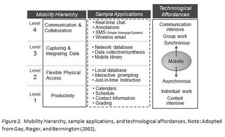 A pedagogical framework for mobile learning | Mobile&Tablets | Scoop.it