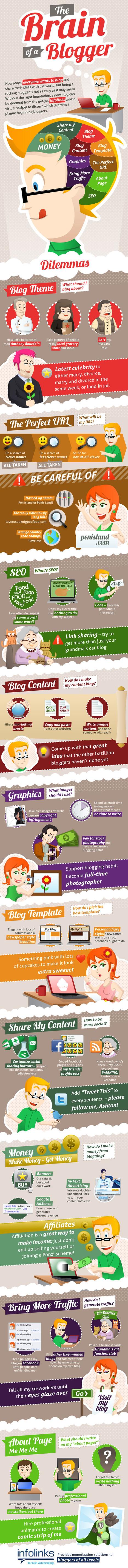 The Brain of a Blogger.jpg (600x7341 pixels) | Blogging | Scoop.it