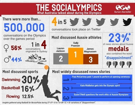 Australia's Socialympics | Culture | Scoop.it