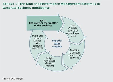 The Art of Performance Management | Designing design thinking driven operations | Scoop.it