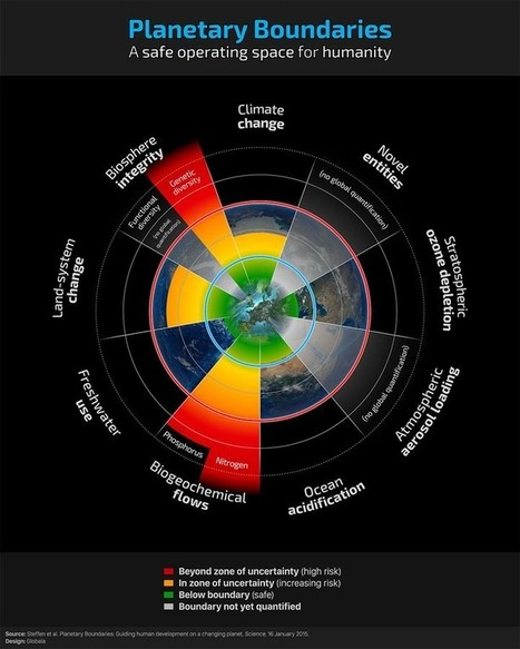 Bounding the Planetary Future: Why We Need a Great Transition | Estudios de futuro | Scoop.it