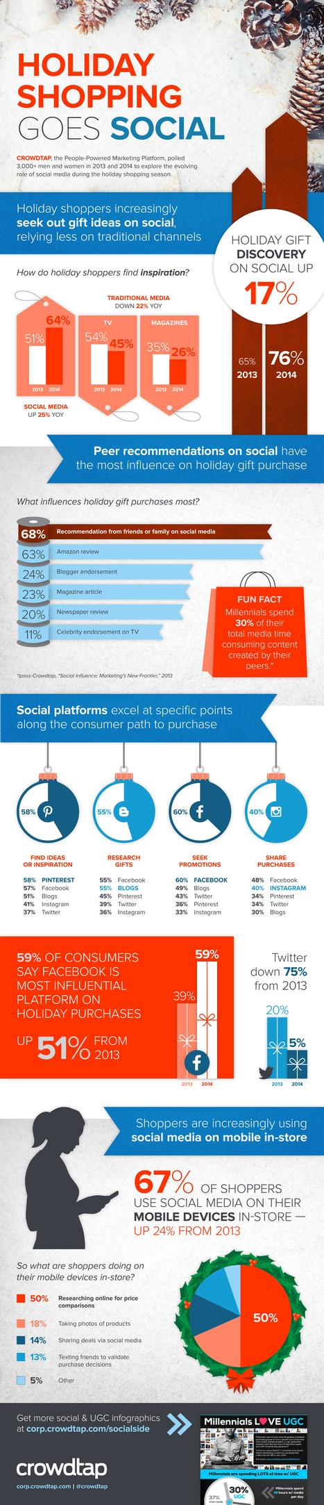 Holiday Shopping Goes Social [Infographic] | Crowdtap | Better know and better use Social Media today (facebook, twitter...) | Scoop.it