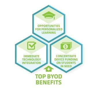 BYOD | Flipped Teaching Approaches | Scoop.it