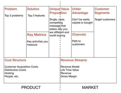 Quora answers on Minimum Viable Product | minimum viable product | Scoop.it