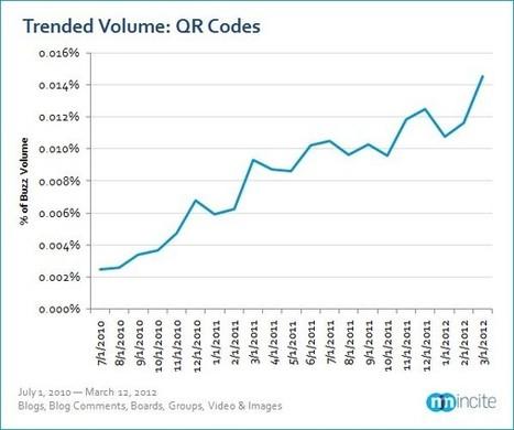 QR Code Social Media Buzz Increases | Veille media | Scoop.it