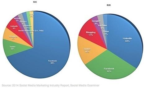Des statistiques surprenantes sur les médias sociaux | Social Media Curation par Mon Habitat Web | Scoop.it