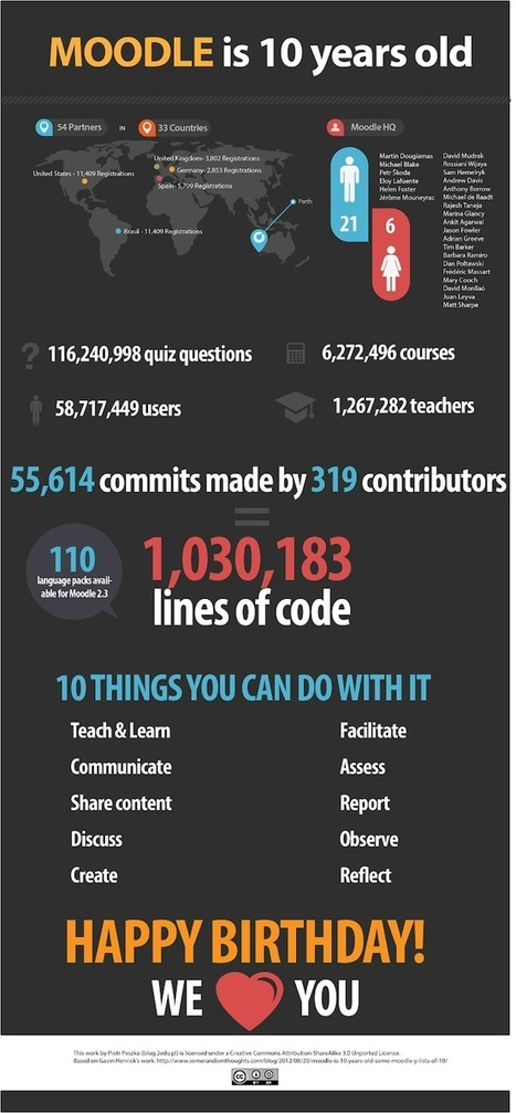 #Moodle cumple 10 años,#España es el tercer país con más registros en esta plataforma #infografía | WEBOLUTION! | Scoop.it