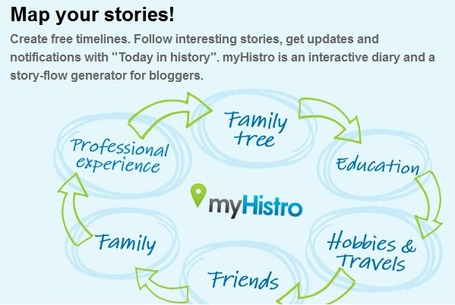 myHistro - Create Free Interactive Timelines | The *Official AndreasCY* Daily Magazine | Scoop.it