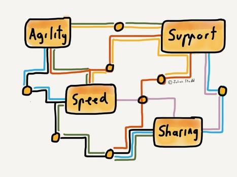 Mastering Complexity: The London Underground Julian Stodd   Linguagem Virtual   Scoop.it