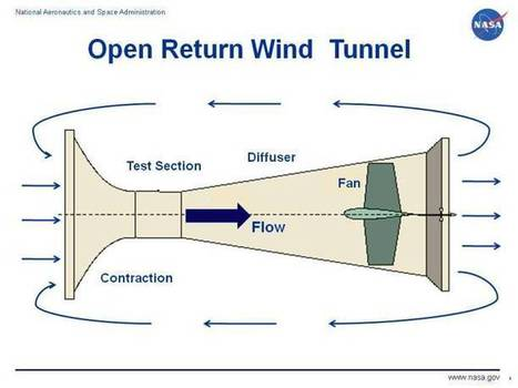 Wind Tunnel Testing Now Available To The Common Man | Open-Making | Scoop.it