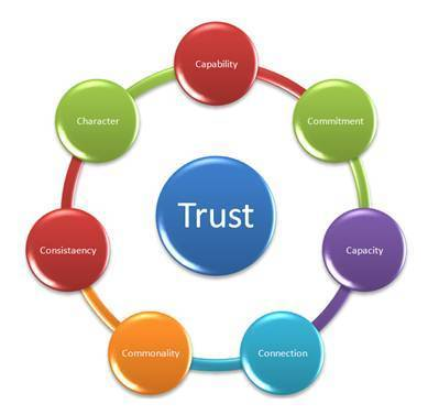Rules of Customer Engagement - TRUST! | QUAC Design Thinking | Scoop.it