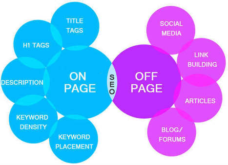 SEO Onpage- Offpage Techniques 2016 | wesrch | Scoop.it