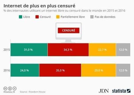 Censure: seuls 24% des internautes ont surfé librement sur la toile en 2016 | L'atelier du futur | Scoop.it