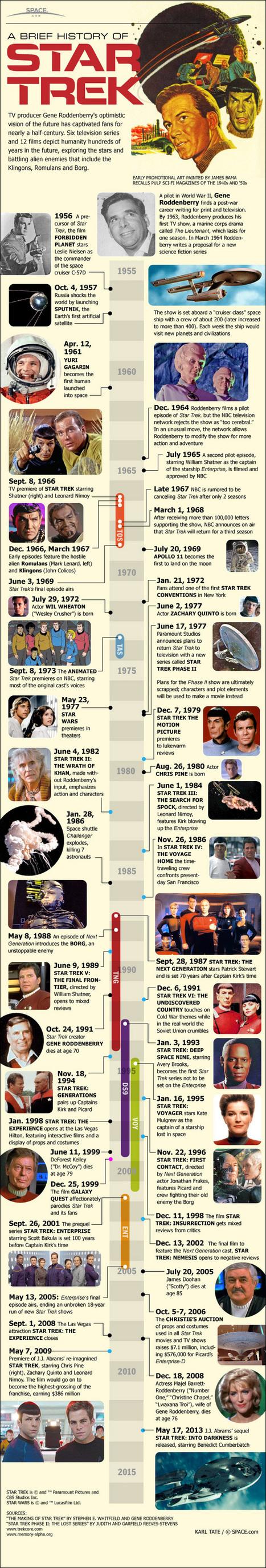 The Evolution of 'Star Trek' (Infographic)   Southern Hemisphere   Scoop.it