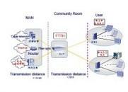 FTTx: fiber to the home/Premises/Curb – Fiber optic | FTTx | Scoop.it