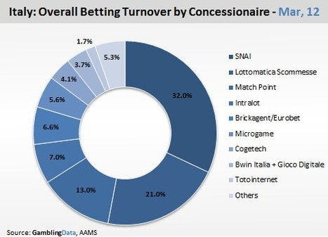 European Football conceal Italy's declining betting market, GamblingCompliance | Poker & eGaming News | Scoop.it