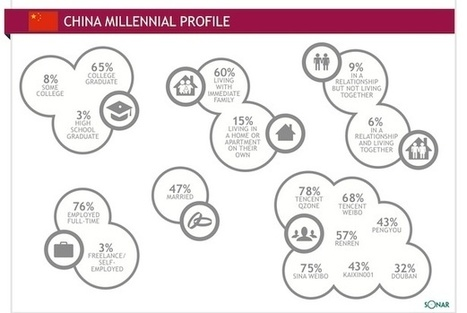 5 Essential Facts To Know About China's Millennials | Cultural Marketing | Scoop.it