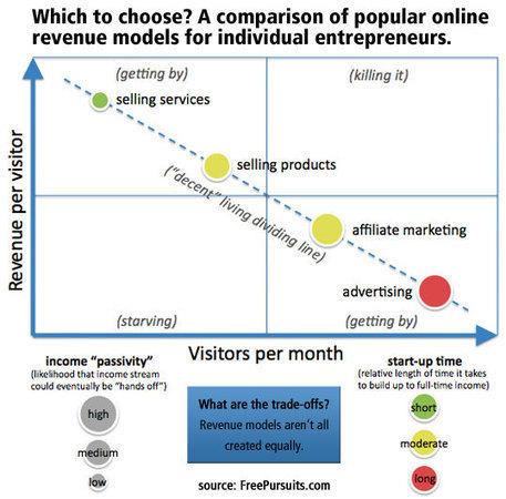 An In-Depth Guide to Online Business Revenue Models for Lifestyle Entrepreneurs — Think Traffic | media | Scoop.it