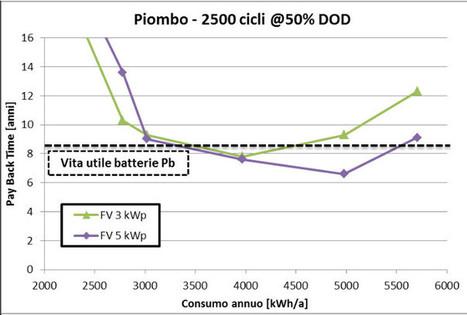 Fotovoltaico con batteria: con gli incentivi e i prezzi attuali, quanto conviene? | Energie Rinnovabili in Italia: Presente e Futuro nello Sviluppo Sostenibile | Scoop.it