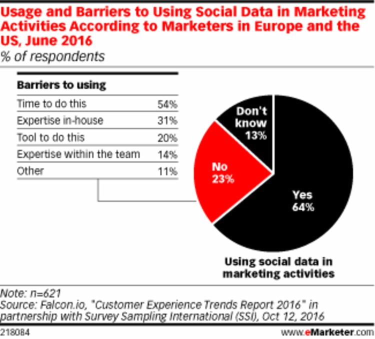 Most Marketers Make Use of Social Data - eMarketer   The MarTech Digest   Scoop.it